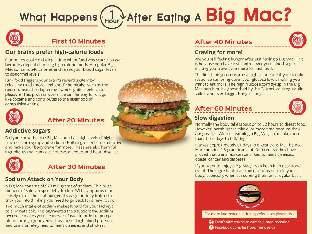 Daniela a mâncat la McDonalds, deși știa că nu e sănătos, și acum e supărată ⋆ zoso blog